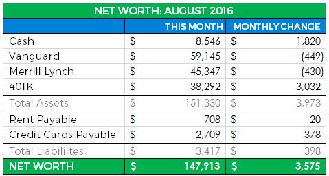 Net Worth Update August 2016