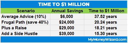 how long to reach $1 million at different savings rates