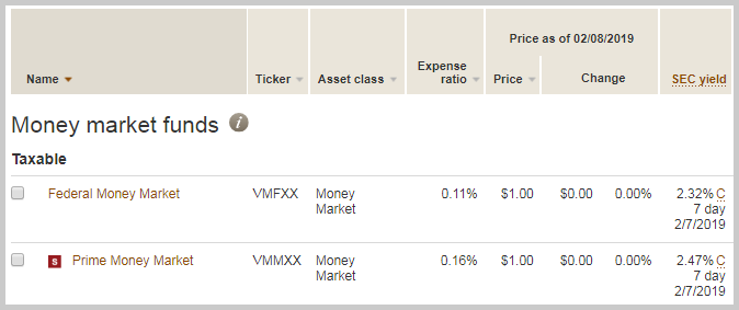 best place to invest cash right now? vanguard money market funds