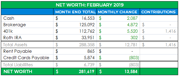 detailed net worth february 2019