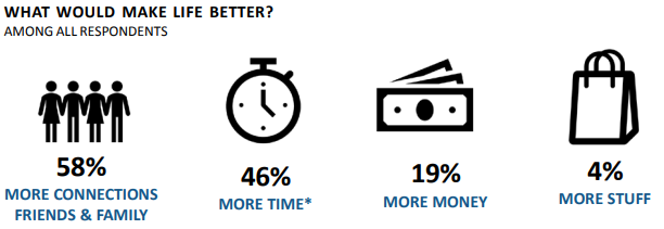 high net worth individual survey - what would make life better for wealthy