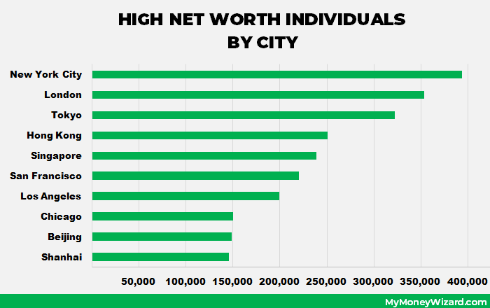 high net worth individuals by city