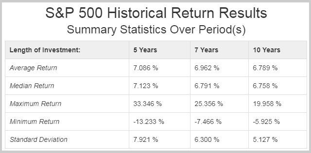 historical 5 year returns of the sp500
