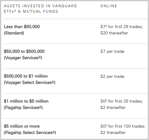 Vanguard vs. Fidelity brokerage fees