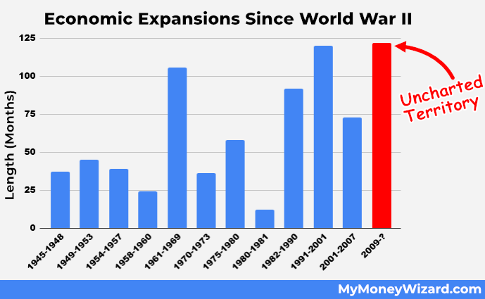 Length of Economic Expansions since World War II