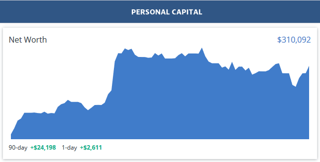 Personal Capital Dashboard - August Net Worth 2019