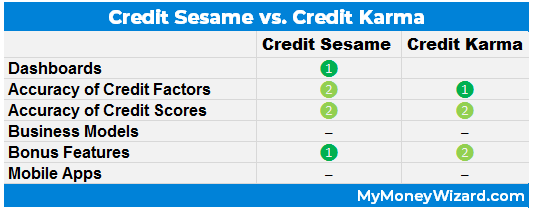 credit sesame vs. credit karma review winner