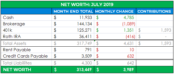 detailed net worth update july 2019
