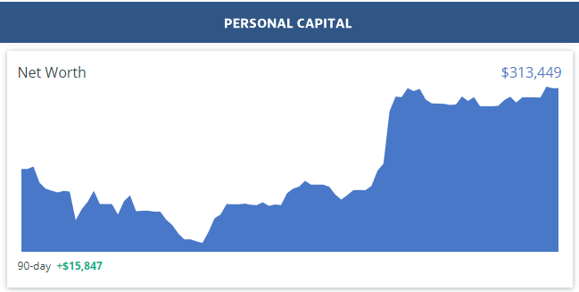 Personal Capital Net Worth Dashboard