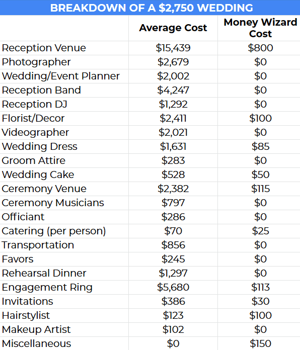 Wedding Budget My Money Wizard - $2,700 wedding vs. average wedding