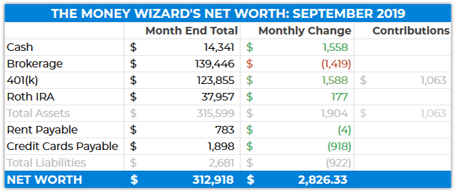 My Money Wizard Net Worth - September 2019 laczos