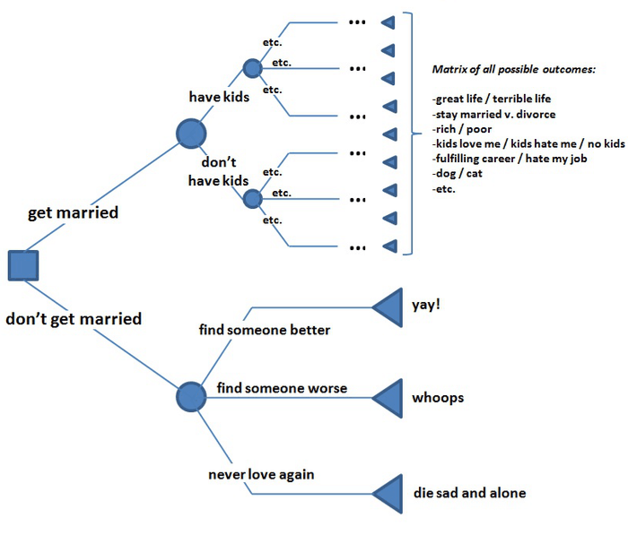 marriage-decision-tree