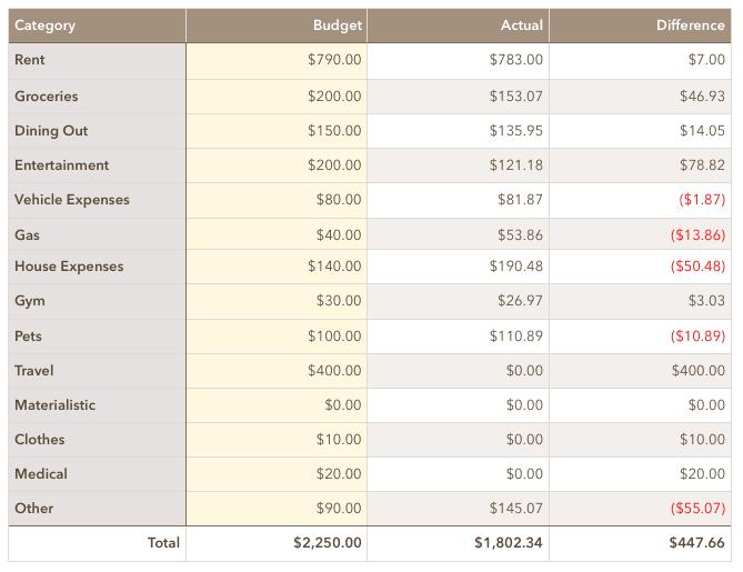 October 2019 Spending