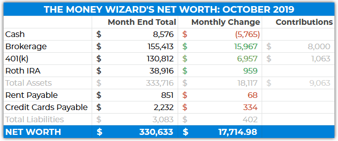 detailed net worth table - october 2019