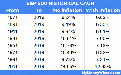 S&P Historical Compound Annual Growth Rate (CAGR)