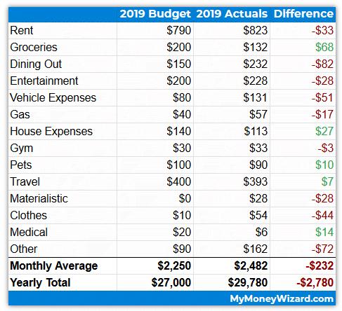 2019 Spending vs. Budget