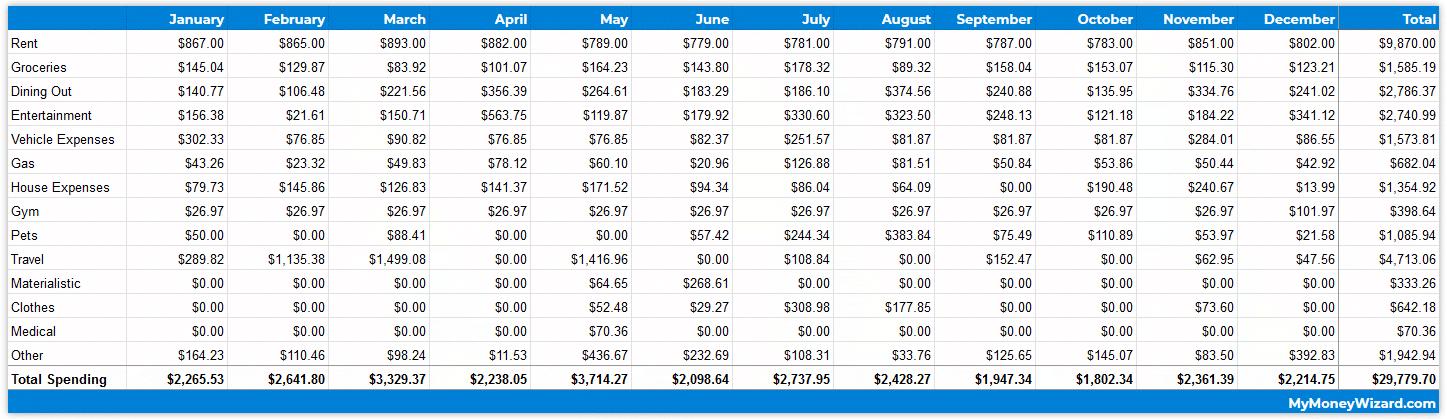 2019 Spending - Monthly Breakdown
