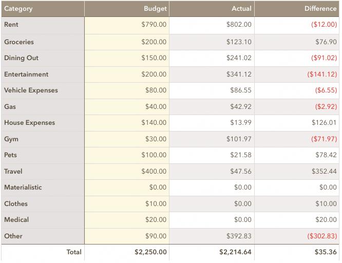 Monthly Spending - December 2019