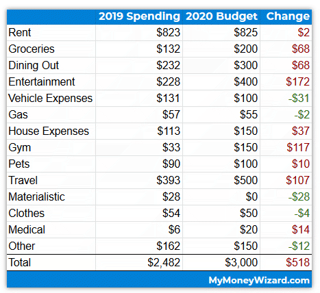 The Money Wizard's 2020 Budget