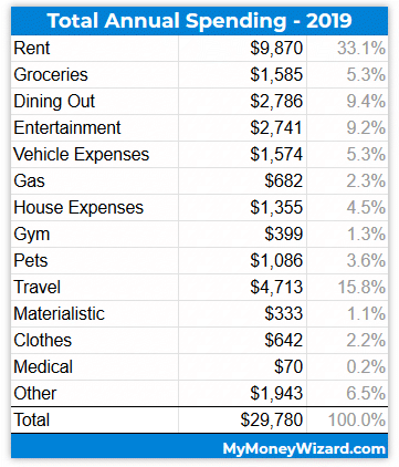 Total 2019 Annual Spending