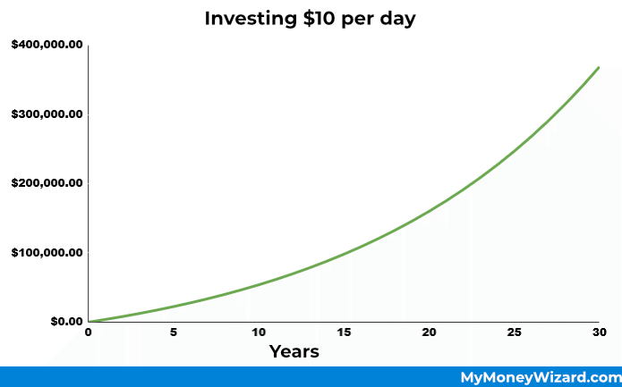 Investing $10 per day