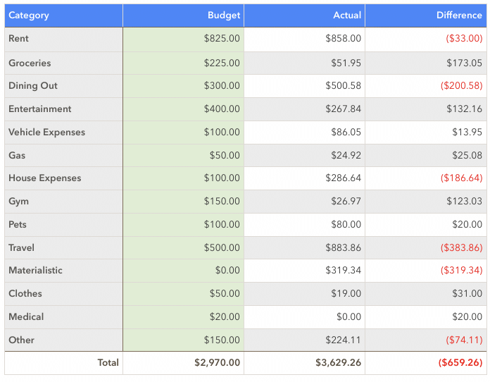 January 2020 Spending