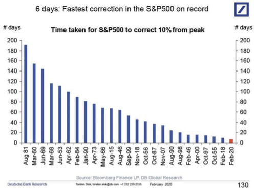 fastest correction to sp500 ever recorded