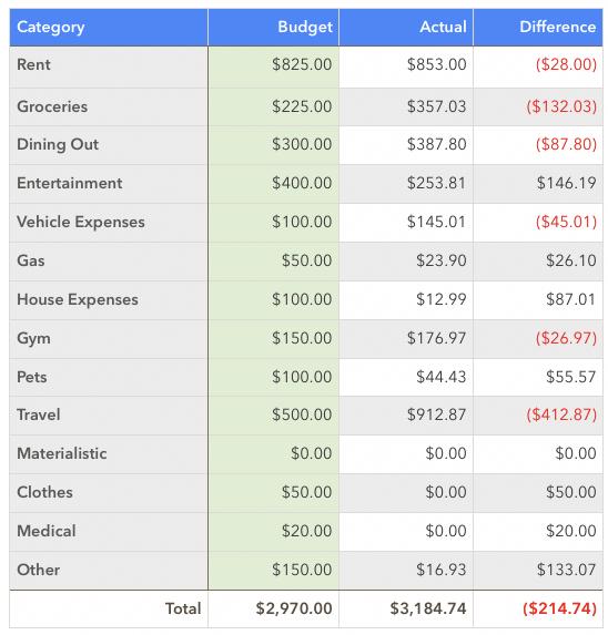 February 2020 Spending