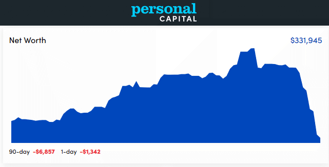 Personal Capital Dashboard - February 2020