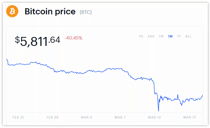 bitcoin price feb-march 2020