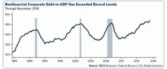 corporate debt to gdp - g