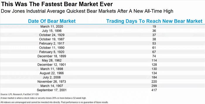 fastest bear markets ever