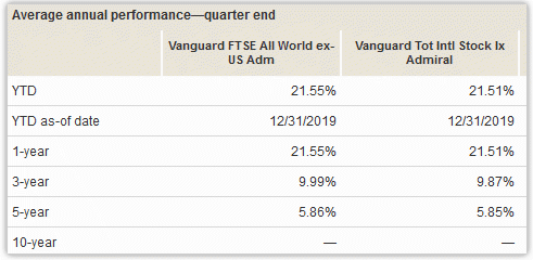 vanguard vtiax performance vs. vfwax performance
