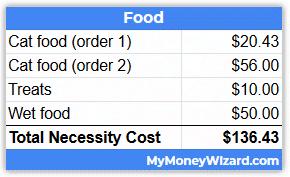 cat adoption costs - food