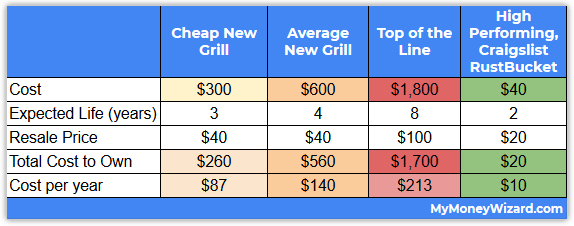 new vs used grill costs