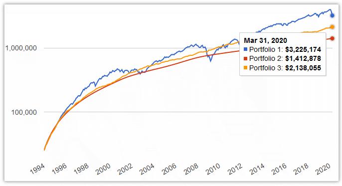 portfolio 30 year test