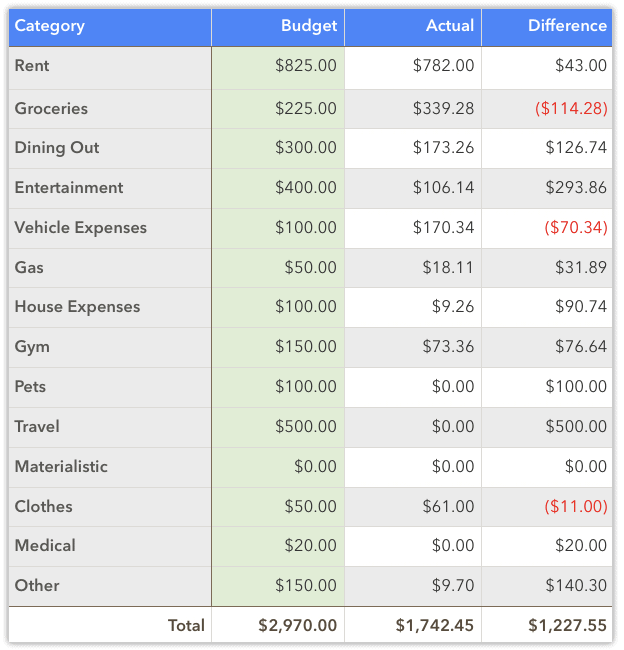 money wizard spending - may 2020