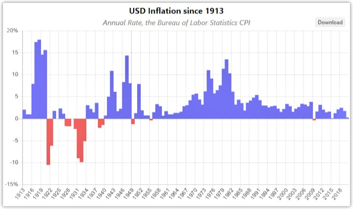 USD inflation 1913-2020