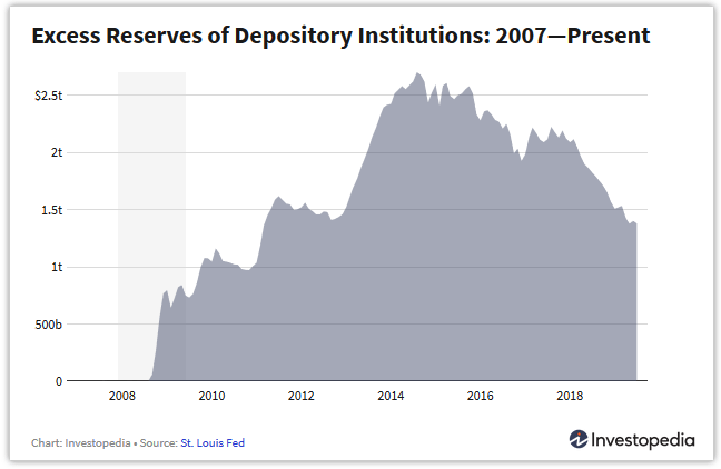 excess reserves since 2007