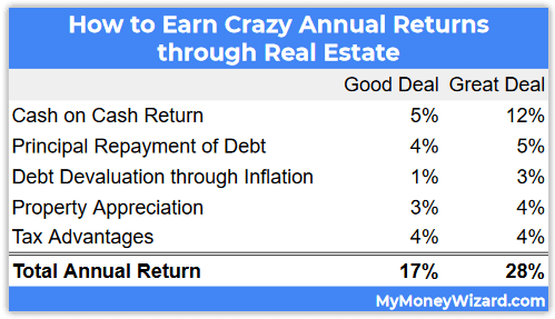 good and great real estate returns