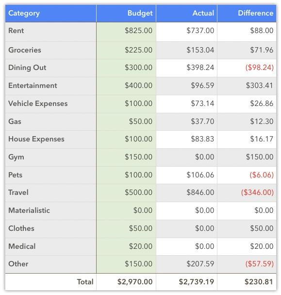 june 2020 spending