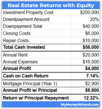 real estate returns with equity 2