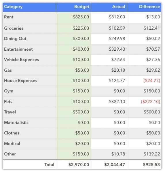 July 2020 spending