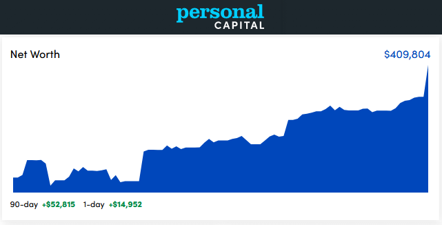 Personal Capital Dashboard - August 2020