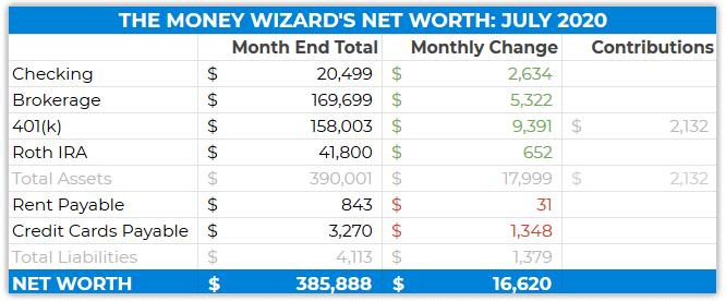 net worth details - july 2020