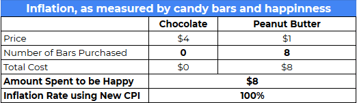 calculating inflation with substitutions from new cpi