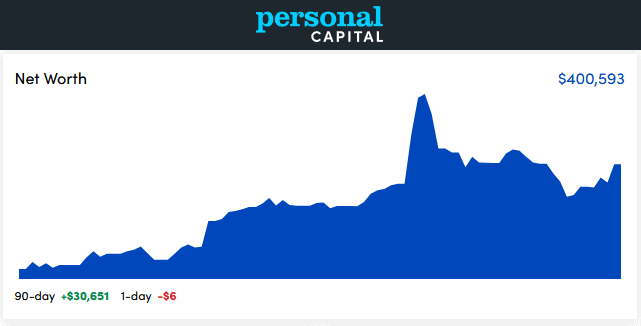 Personal Capital Dashboard - September 2020