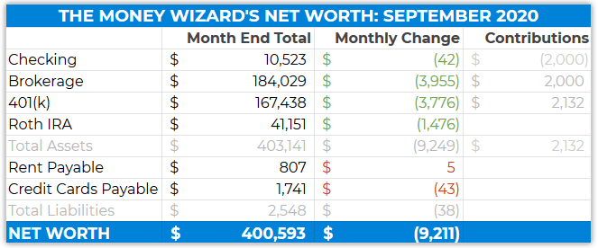 detailed net worth - september 2020