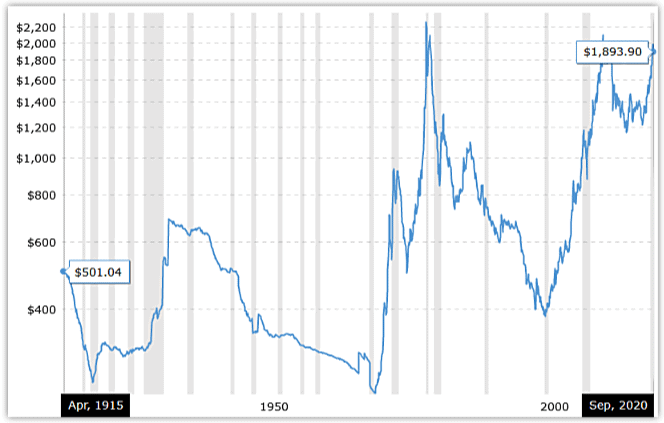 gold price 100 year chart