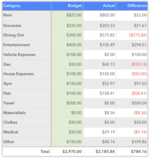 september 2020 spending